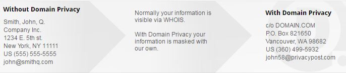 Domaindotcom domain privacy