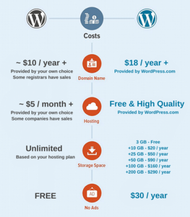 WordPress-cost-comparison